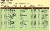 第13S:05月4週 関東オークス 成績