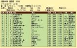 第9S:06月3週 ファルコンS 競争成績