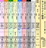 第10S:09月4週 セントライト記念 出馬表