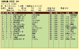 第8S:8月3週 クイーンS 競争成績