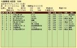 第4S:11月4週 全日本サラブレッドC 競争成績