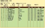 第15S:12月1週 ジャパンカップ 成績
