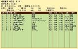 第7S:10月3週 府中牝馬S 競争成績