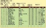 第5S:2月3週 きさらぎ賞 競争成績