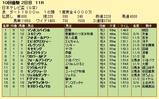 第4S:9月3週 日本テレビ盃 競争成績
