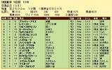 第5S:5月4週 目黒記念 競争成績