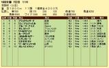 第5S:12月1週 京阪杯 競争成績