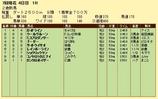 第9S:06月5週 泥@ウールヴルーン 競争成績