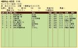 第10S:09月4週 セントライト記念 競争成績
