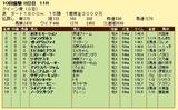 第13S:10月1週 クイーン賞 成績