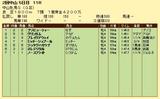 第9S:03月3週 中山牝馬S 競争成績
