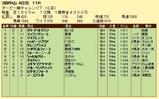 第10S:04月1週 ダービー卿チャレンジトロフィー 競争成績