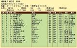 第9S:06月2週 北海道スプリントC 競争成績