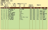 第14S:04月2週 阪神牝馬S 成績
