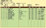 第14S:07月1週 函館スプリントS 成績