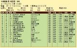 第14S:10月1週 エーデルワイス賞 成績