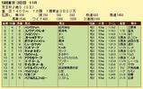 第7S:11月3週 京王杯2歳S 競争成績