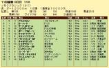 第14S:11月1週 JBCC 成績