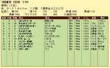 第11S:02月1週 根岸S 競争成績