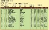 第7S:1月4週 平安S 競争成績
