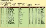 第10S:09月3週 日本テレビ盃 競争成績
