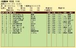 第10S:04月3週 読売マイラーズC 競争成績