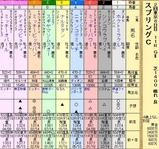 第5S:5月3週 京王杯スプリングC 出馬表