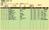 第10S:03月1週 泥@レムノス 競争成績
