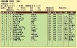 第13S:02月4週 京都記念 成績