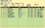 第13S:03月4週 スプリングS 成績