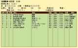 第7S:12月4週 阪神牝馬S 競争成績