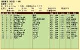 第7S:5月1週 青葉賞 競争成績