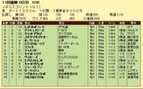 第12S:11月1週 JBCS 成績