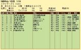 第13S:12月2週 ステイヤーズS 成績
