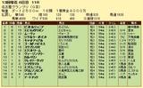 第7S:12月4週 名古屋グランプリ 競争成績