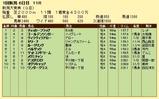 第5S:5月3週 新潟大賞典 競争成績