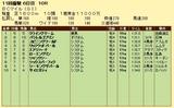 第12S:10月4週 BCM 成績