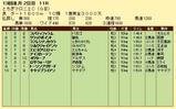 第4S:12月2週 とちぎマロニエC 競争成績