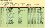 第10S:11月3週 エリザベス女王杯 競争成績