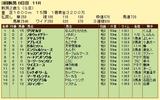 第10S:09月2週 新潟2歳S 競争成績