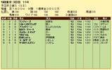 第10S:11月3週 京王杯2歳S 競争成績