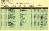 第11S:04月3週 マリーンC 競争成績