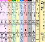 第12S:09月2週 小倉2歳S