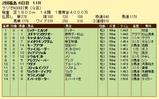 第16S:07月1週 ラジオNIKKEI賞 成績