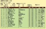 第11S:06月3週 ファルコンS 競争成績