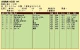 第8S:8月2週 函館2歳S 競争成績