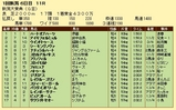 第7S:5月3週 新潟大賞典 競争成績