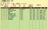 第14S:10月4週 BCマイル 成績