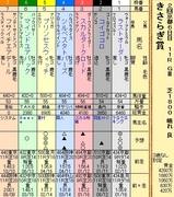 第8S:2月3週 きさらぎ賞 出馬表