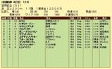 第16S:06月5週 宝塚記念 成績